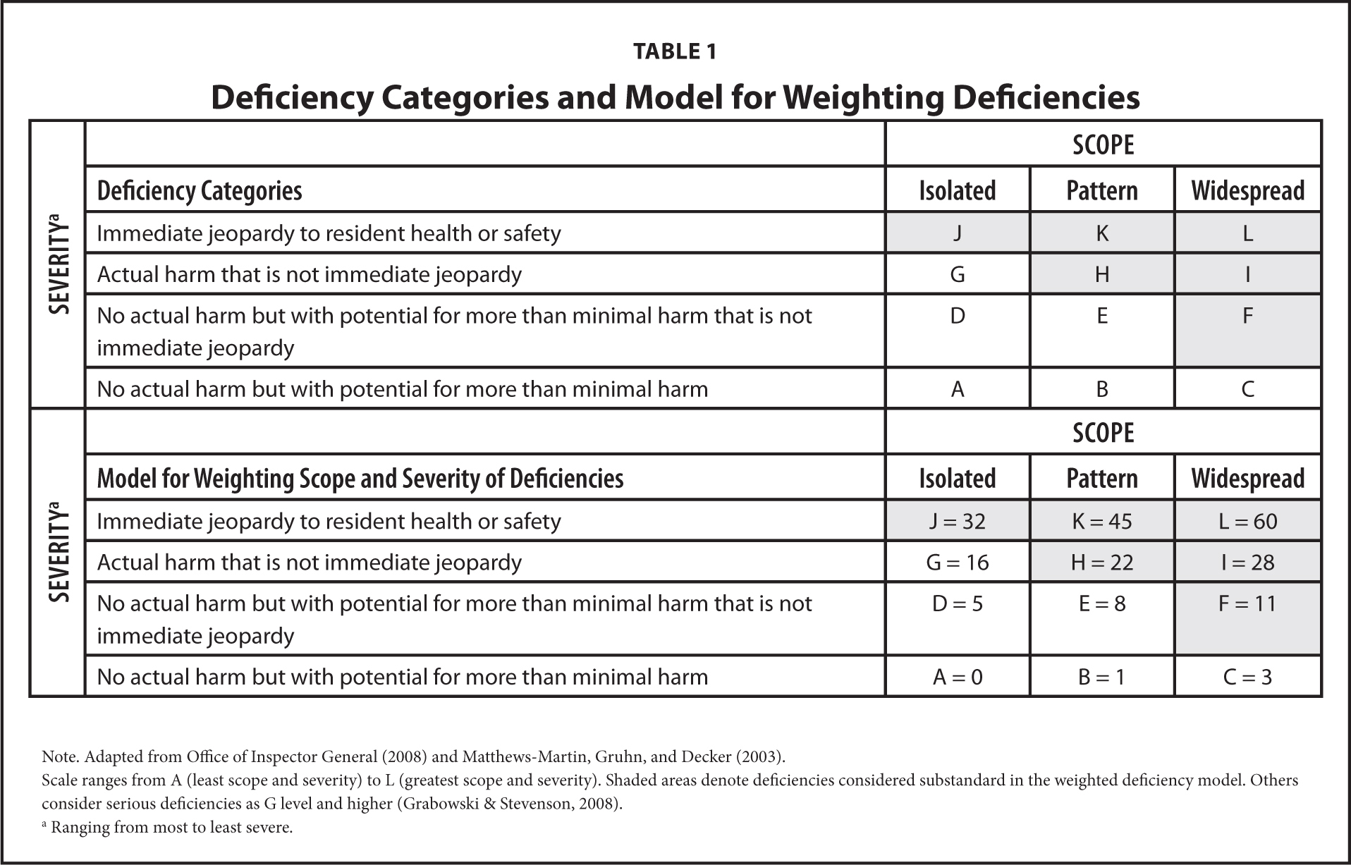 Deficiency Categories and Model for Weighting Deficiencies