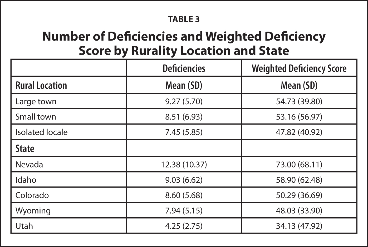 Number of Deficiencies and Weighted Deficiency Score by Rurality Location and State