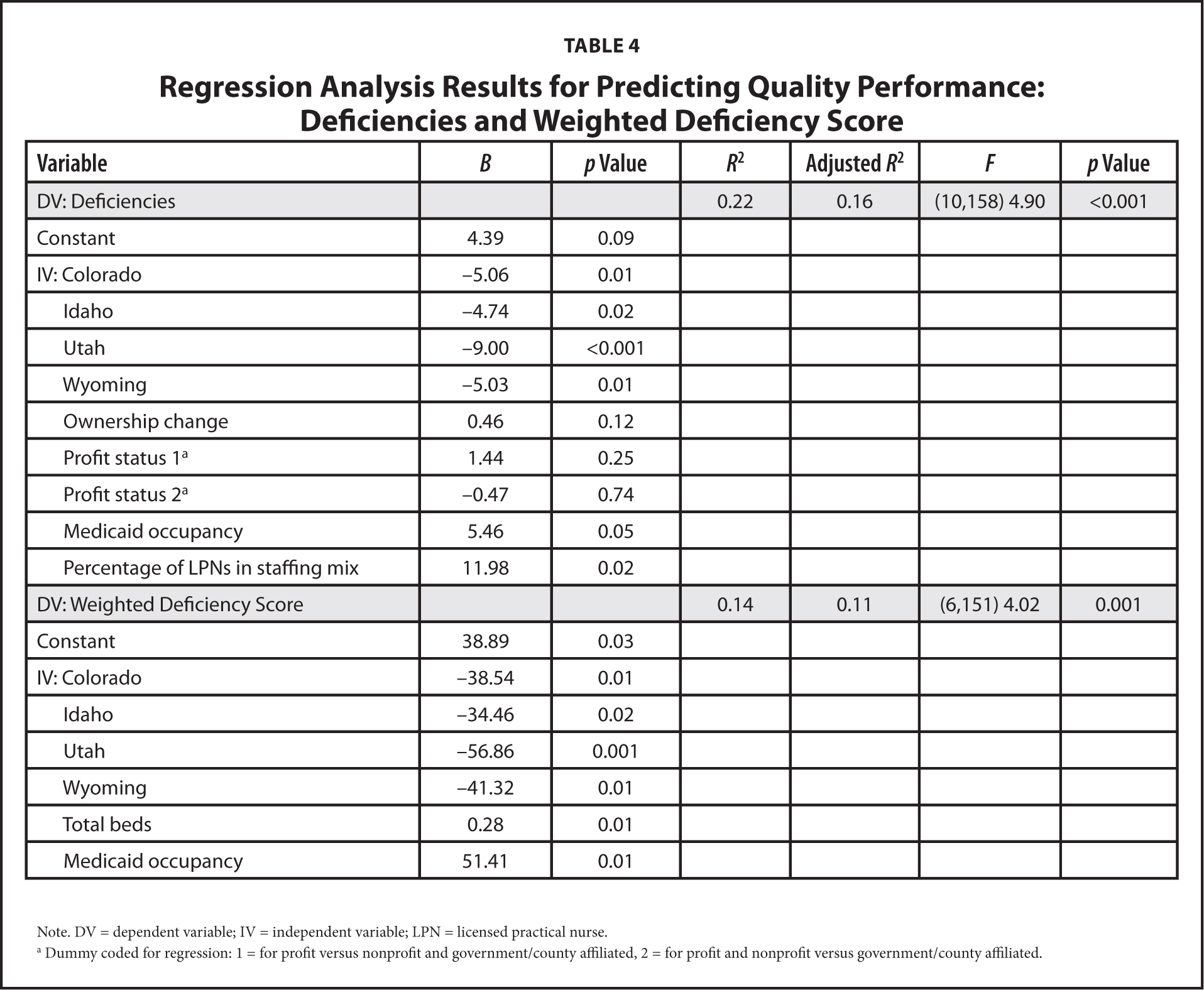 Regression Analysis Results for Predicting Quality Performance: Deficiencies and Weighted Deficiency Score