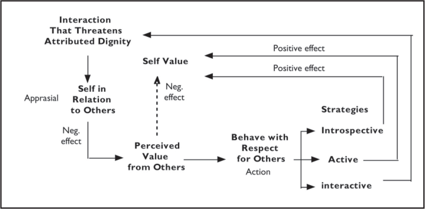 The process of managing attributed dignity during interactions that threaten attributed dignity.
