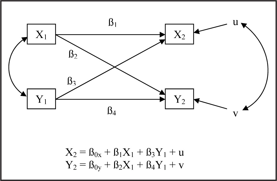 Operational diagram and configurations of the cross-lagged panel analysis model.Note. X1 = X variable at Time 1; X2 = X variable at Time 2; Y1 = Y variable at Time 1; Y2 = Y variable at Time 2.