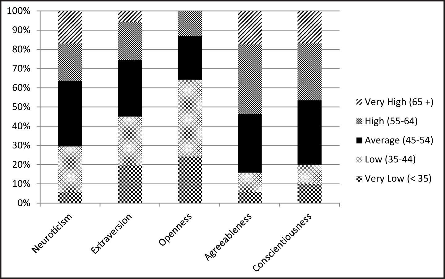 Personality trait intensity categories.