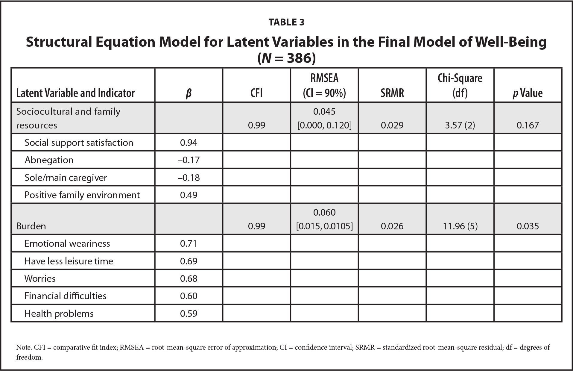 Structural Equation Model for Latent Variables in the Final Model of Well-Being (N = 386)