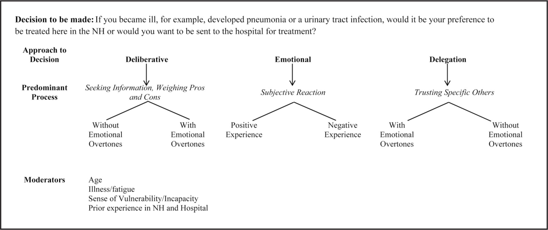 Decision-making modes used by nursing home residents and their families.