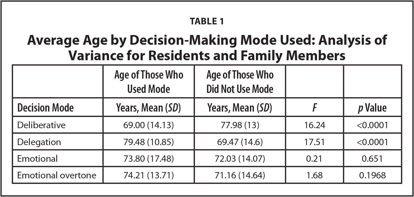 Average Age by Decision-Making Mode Used: Analysis of Variance for Residents and Family Members