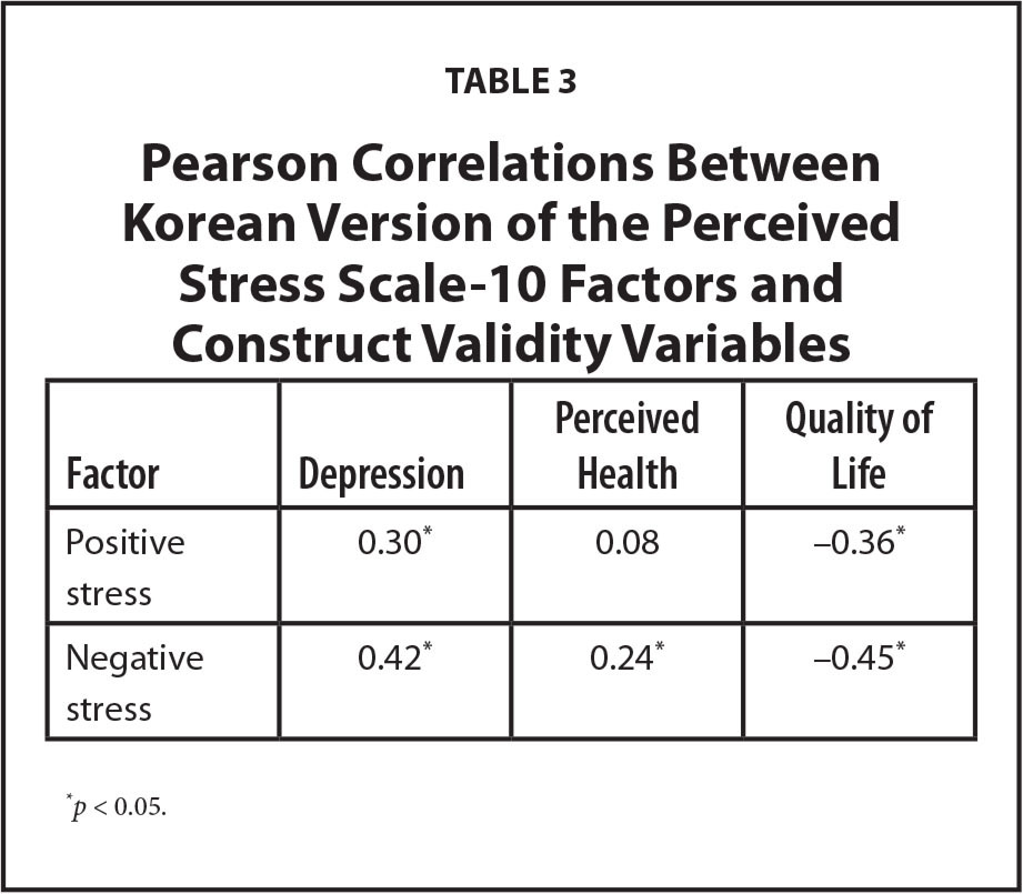Pearson Correlations Between Korean Version of the Perceived Stress Scale-10 Factors and Construct Validity Variables