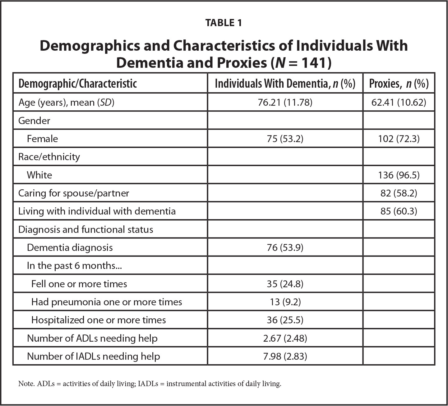 Demographics and Characteristics of Individuals With Dementia and Proxies (N = 141)