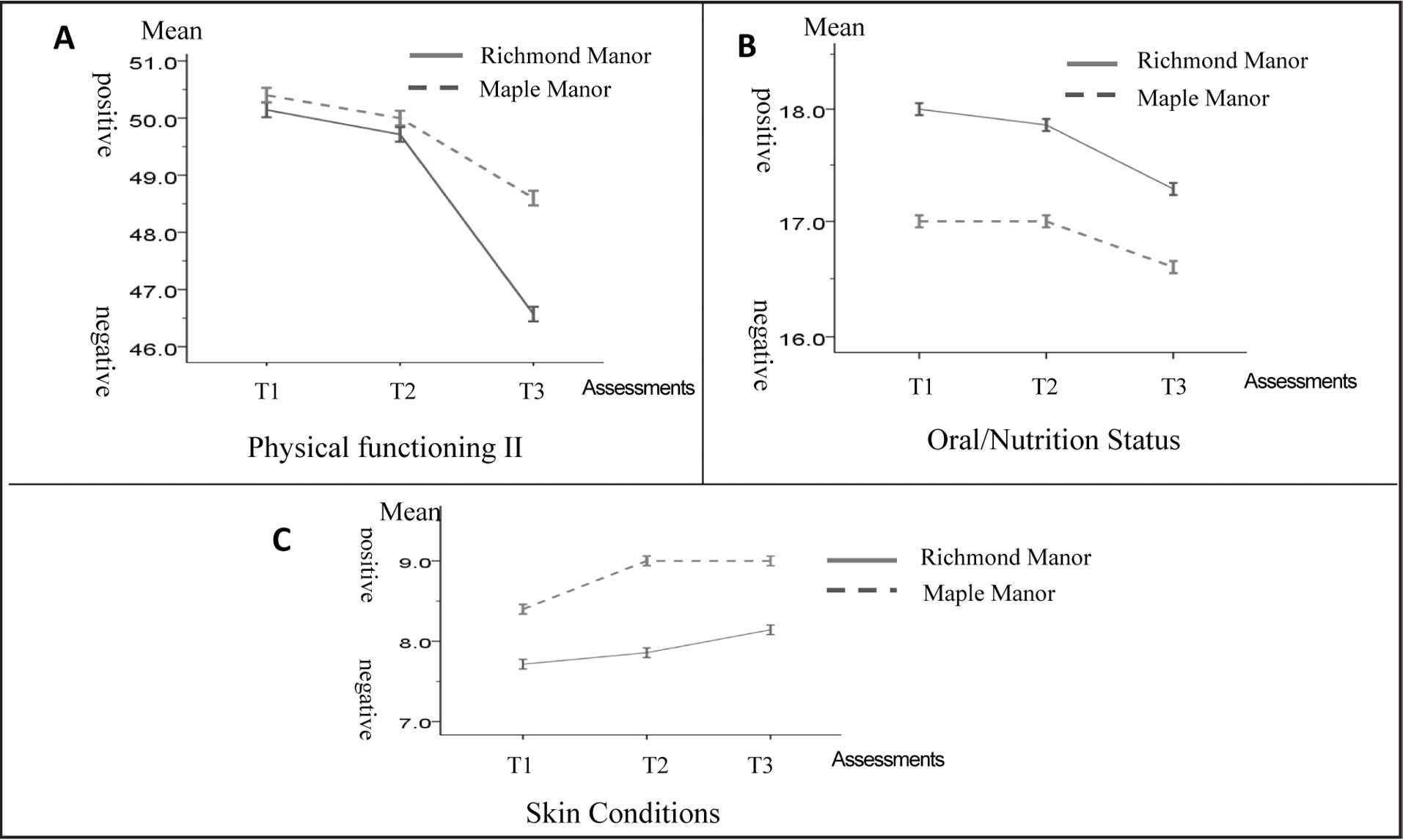 Results of the repeated measures analysis of variance on the Minimum Data Set. A. Physical functioning II (i.e., bathing, balance while standing and sitting, and modes of locomotion and transfer): F2,10 = 6.27**; B. Oral/nutrition status: F2,10 = 11.75‡; C. Skin condition: F2,10 = 16.66‡. **p < 0.01, within-unit comparisons; ‡p < 0.01, between-unit comparisons.