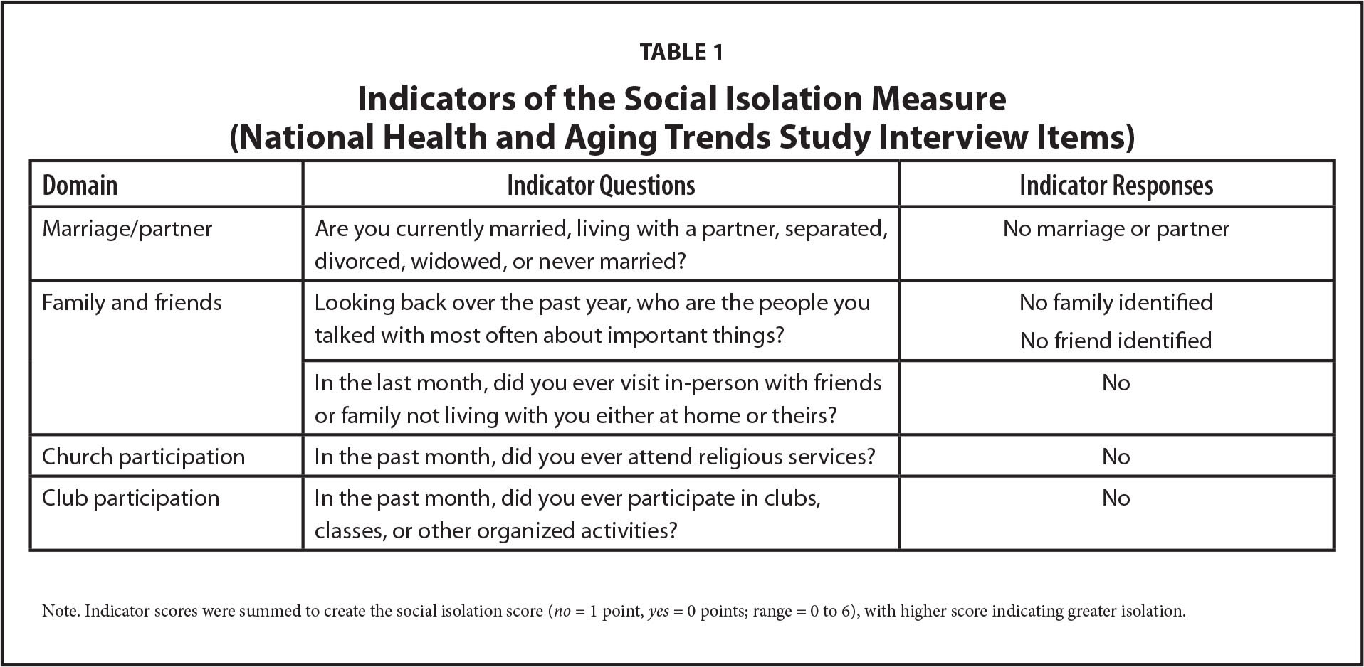 Indicators of the Social Isolation Measure (National Health and Aging Trends Study Interview Items)
