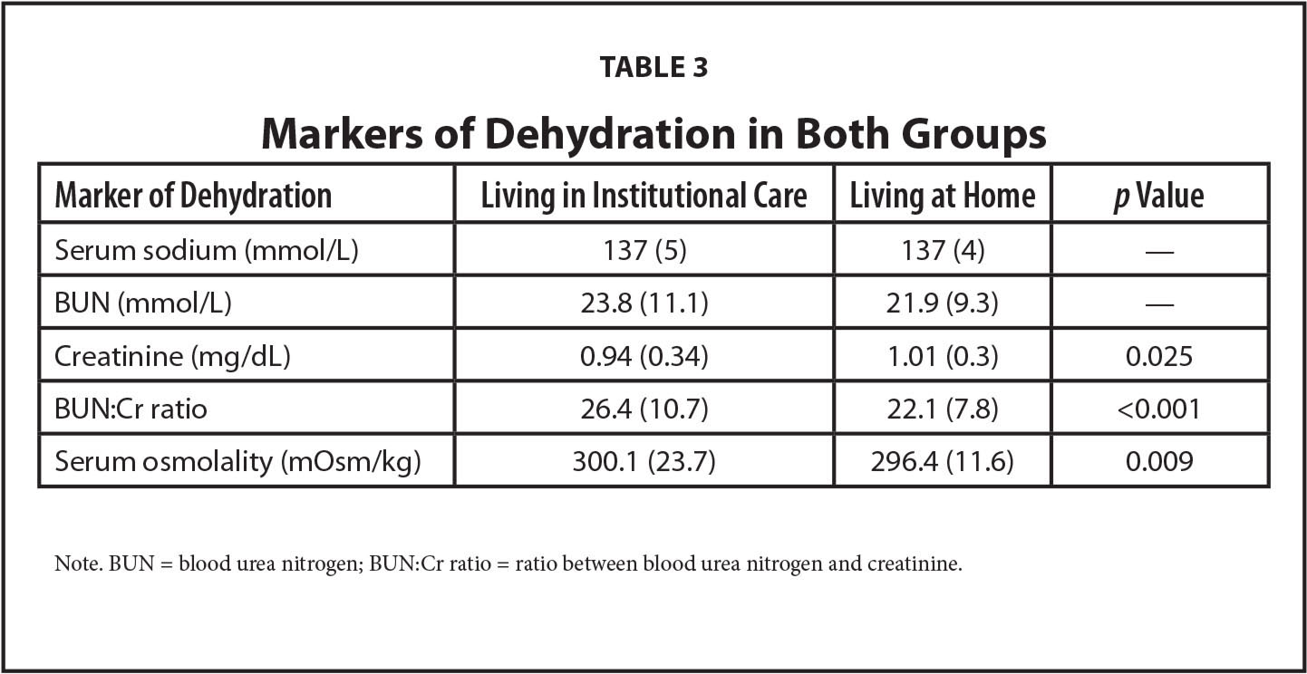 Markers of Dehydration in Both Groups