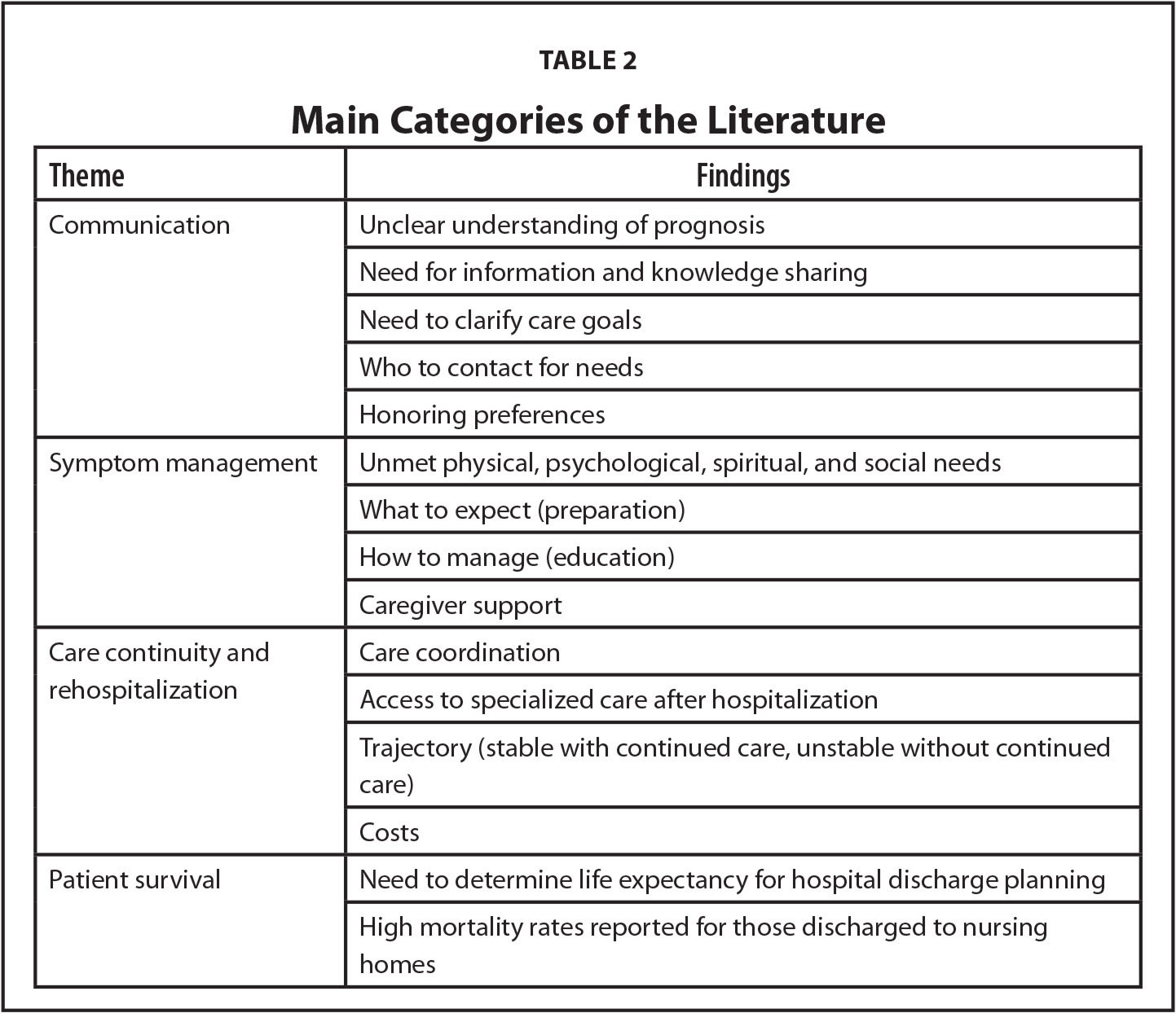 Main Categories of the Literature