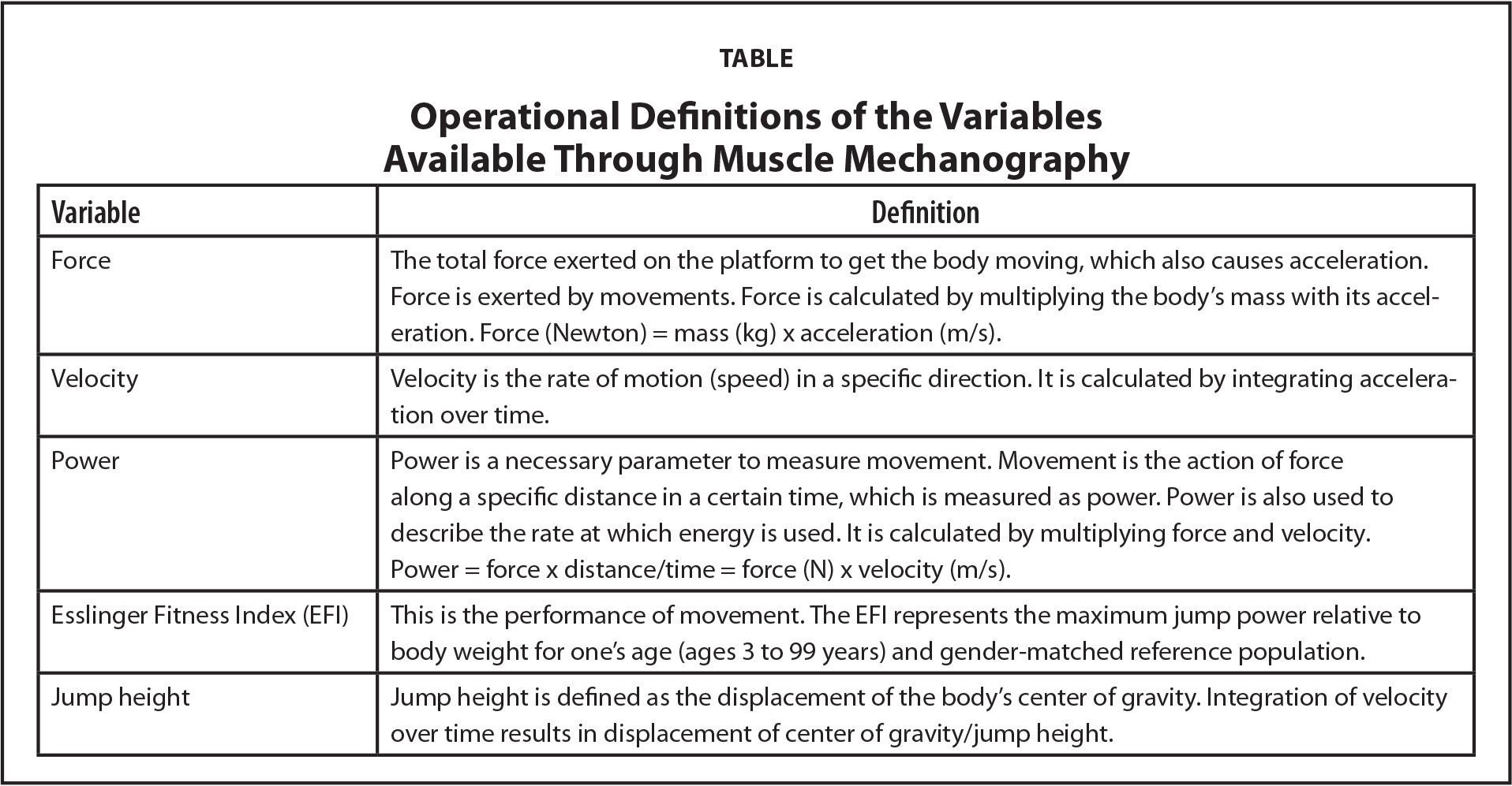 Operational Definitions of the Variables Available Through Muscle Mechanography
