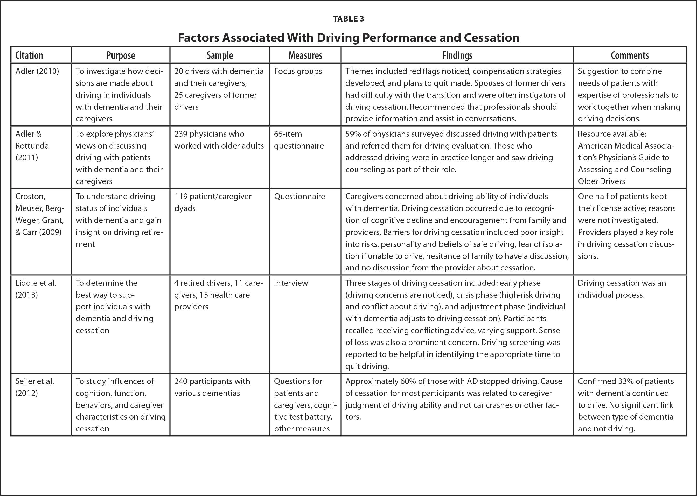 Factors Associated With Driving Performance and Cessation