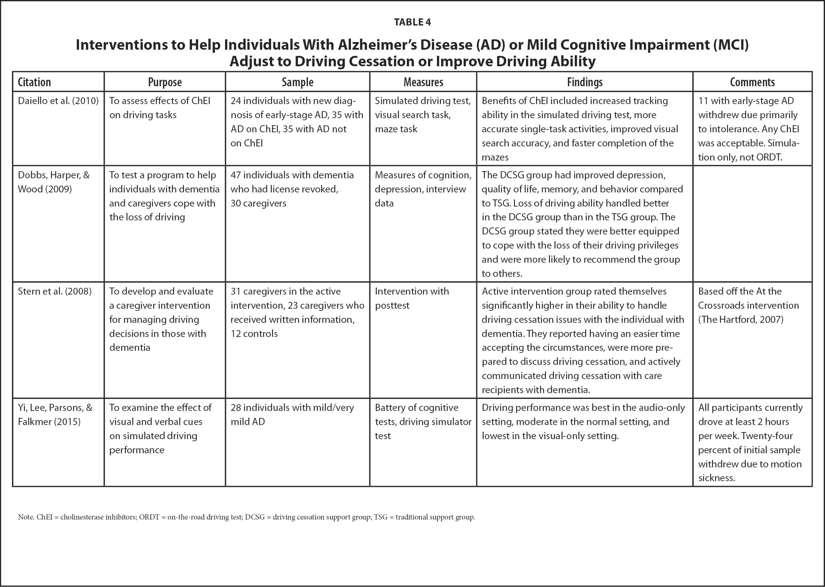Interventions to Help Individuals With Alzheimer's Disease (AD) or Mild Cognitive Impairment (MCI) Adjust to Driving Cessation or Improve Driving Ability