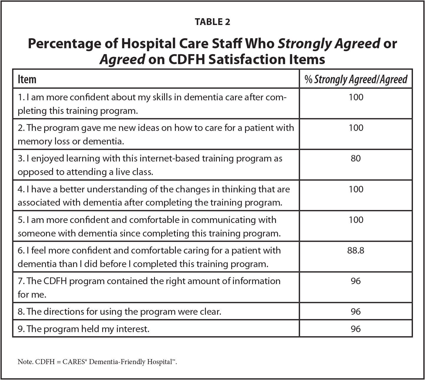 Percentage of Hospital Care Staff Who Strongly Agreed or Agreed on CDFH Satisfaction Items
