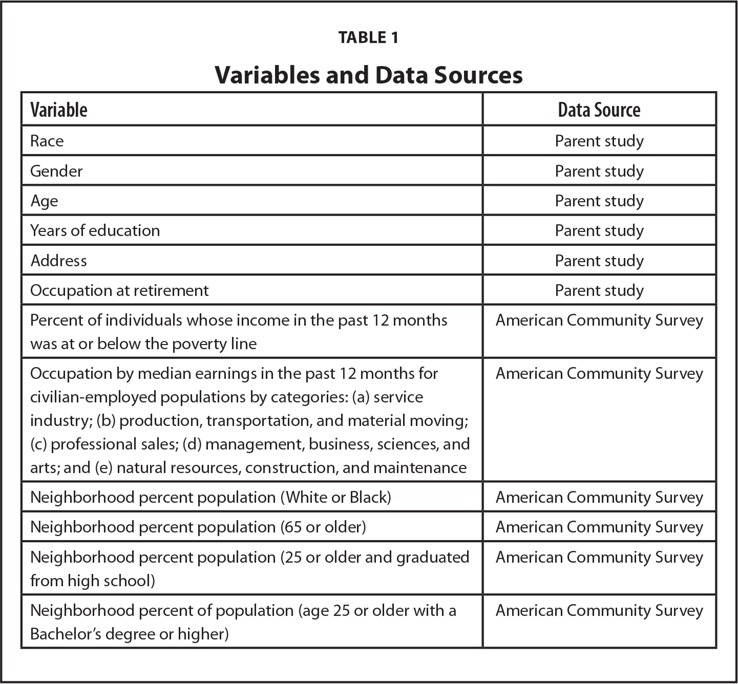 Variables and Data Sources