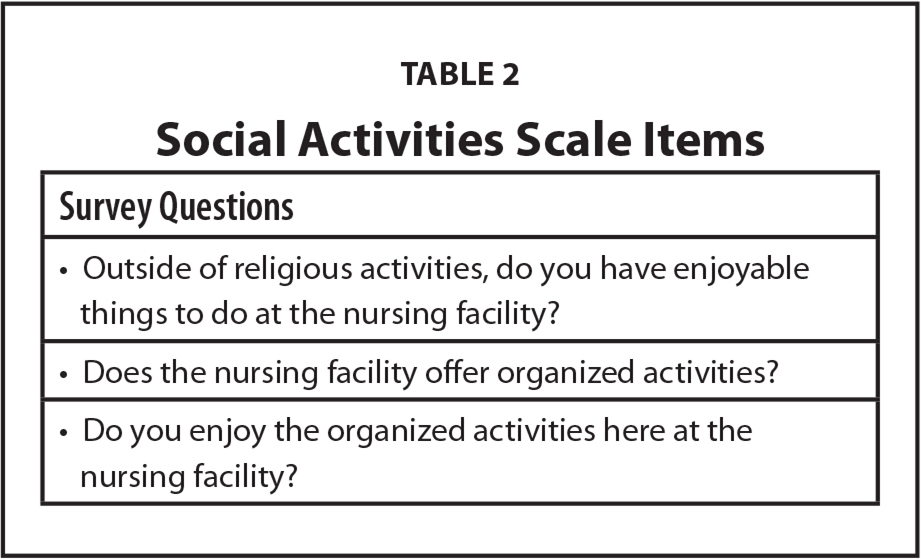 Social Activities Scale Items