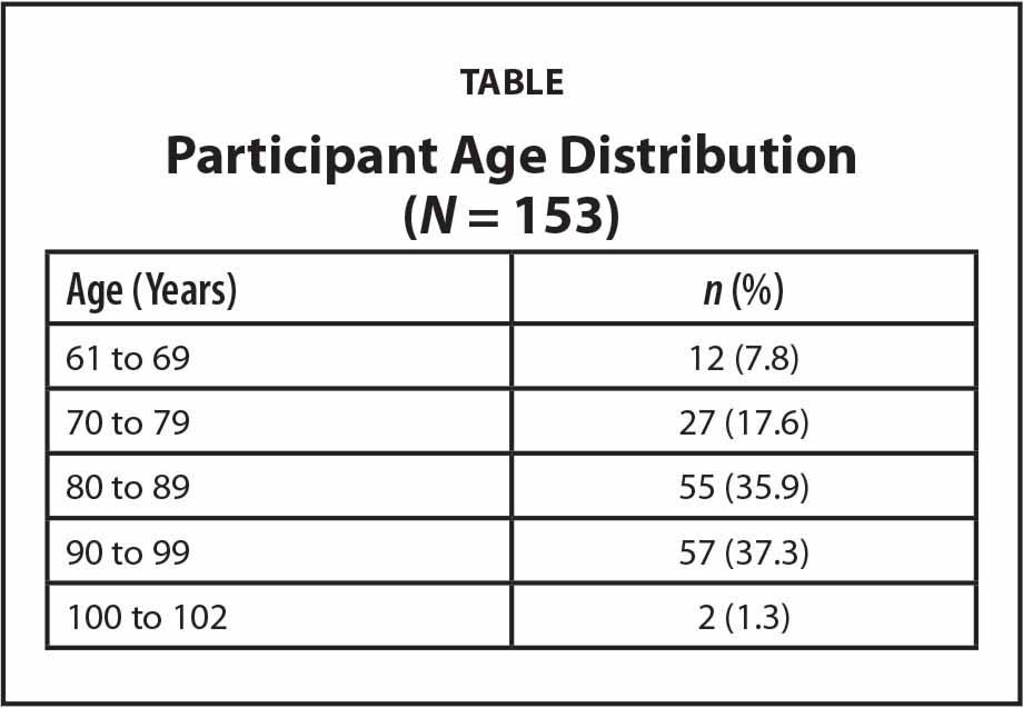 Participant Age Distribution (N = 153)