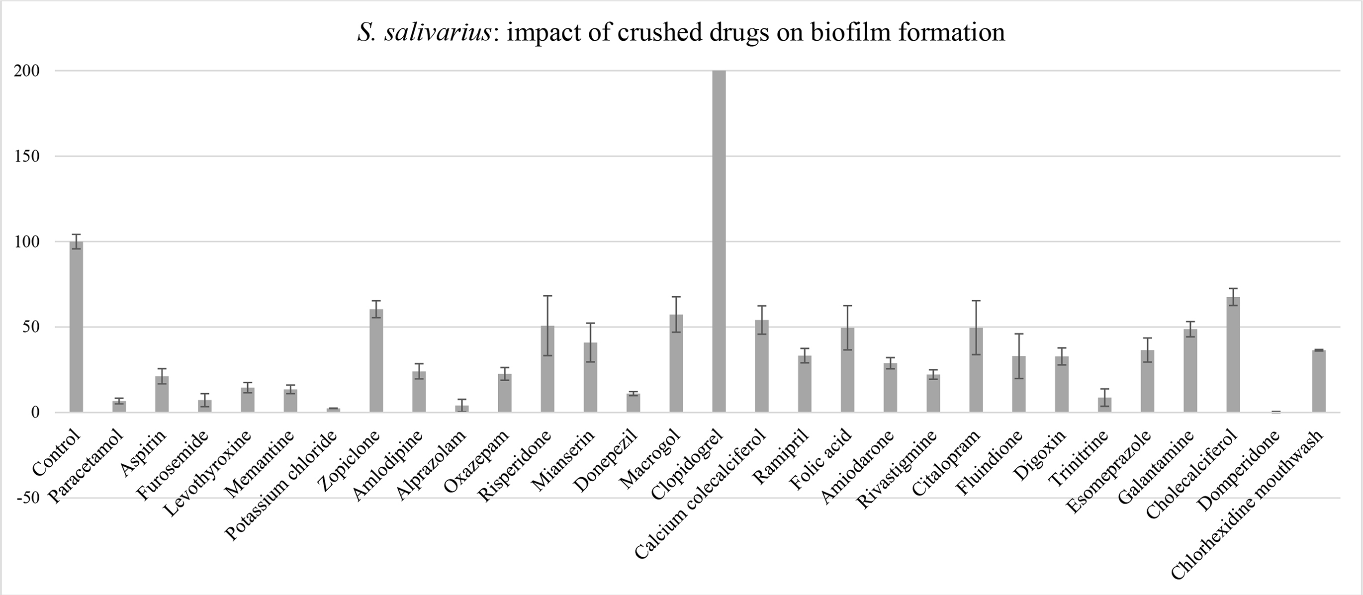 Anti-biofilm properties of drugs commonly prescribed in nursing homes: inhibition of the formation of Streptococcus salivariusbiofilm grown for 48 hrs. Results are expressed as % growth compared to control. Control: 100% of S. salivarius biomass (crystal violet) in a biofilm grown for 48 hrs without medication.
