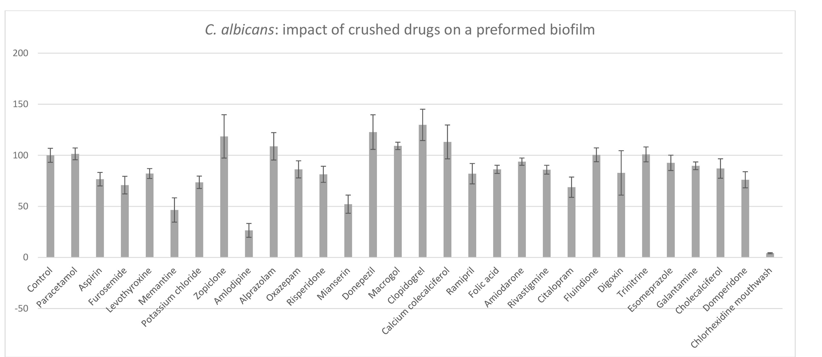 Anti-biofilm properties of drugs commonly prescribed in nursing homes, after 5-min contact: viability reduction in a preformed Candida albicans biofilm grown for 24 hrs. Results are expressed as % viability compared to control. Control: 100% of C. albicansviability (XTT orange dye) in a biofilm grown for 24 hrs without medication. Values >100% are attributed to an interaction between certain drugs and the XTT orange dye used to measure optical density.