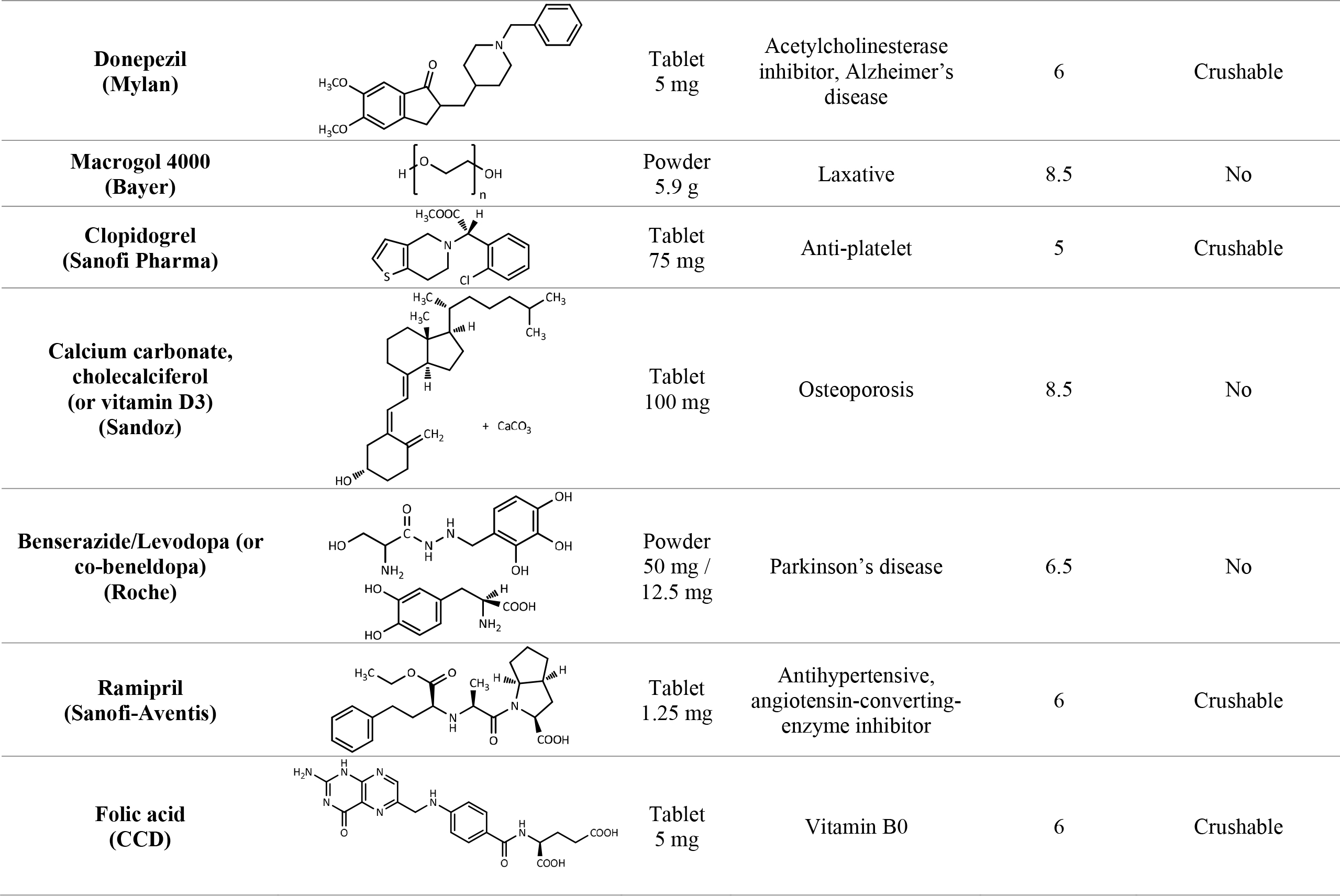 The 30 most prescribed drugs in nursing homes, in descending order, and pH after dilution in 1 mL of isotonic water