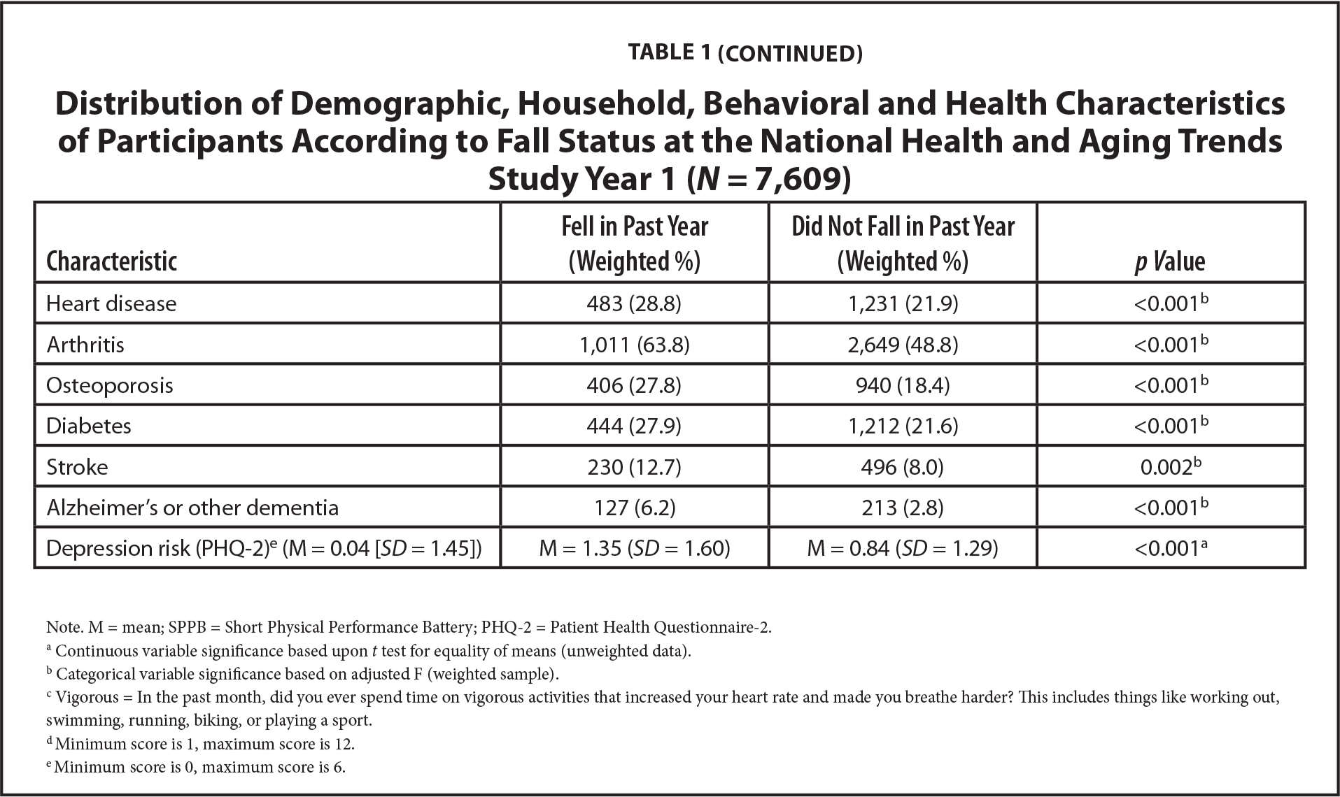 Distribution of Demographic, Household, Behavioral and Health Characteristics of Participants According to Fall Status at the National Health and Aging Trends Study Year 1 (N = 7,609)