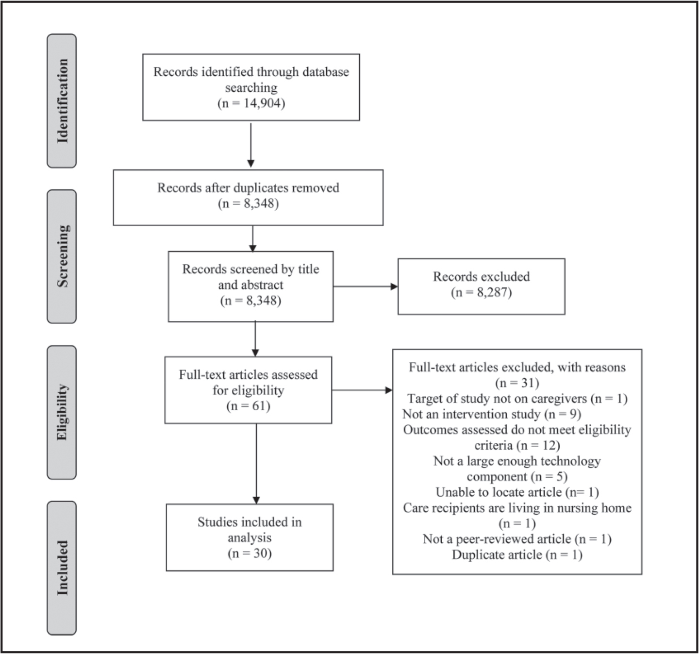 Search process for systematic review. Adapted from Moher et al. (2009).