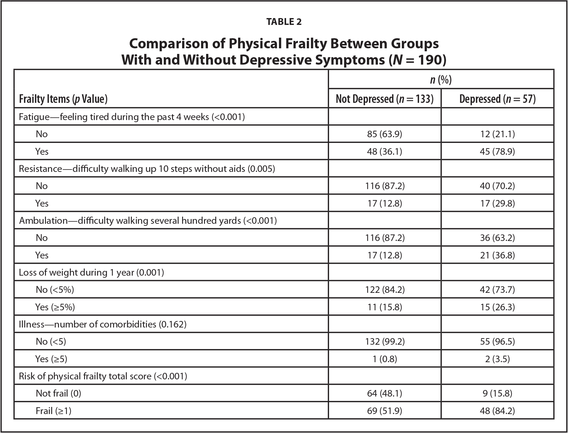 Comparison of Physical Frailty Between Groups With and Without Depressive Symptoms (N = 190)