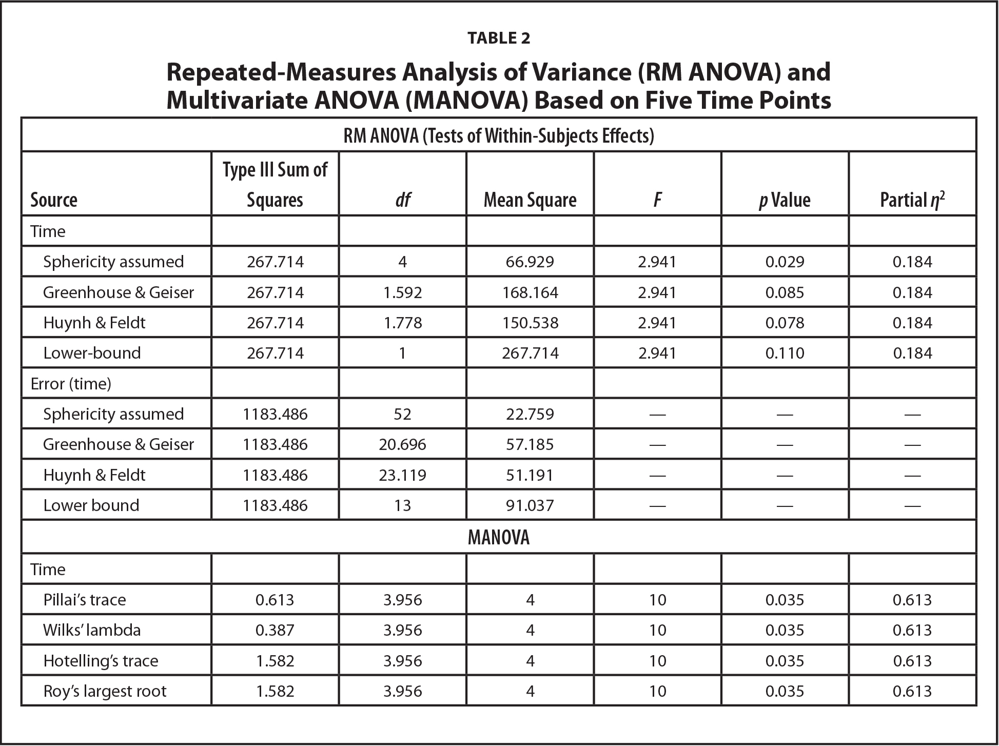 Repeated-Measures Analysis of Variance (RM ANOVA) and Multivariate ANOVA (MANOVA) Based on Five Time Points