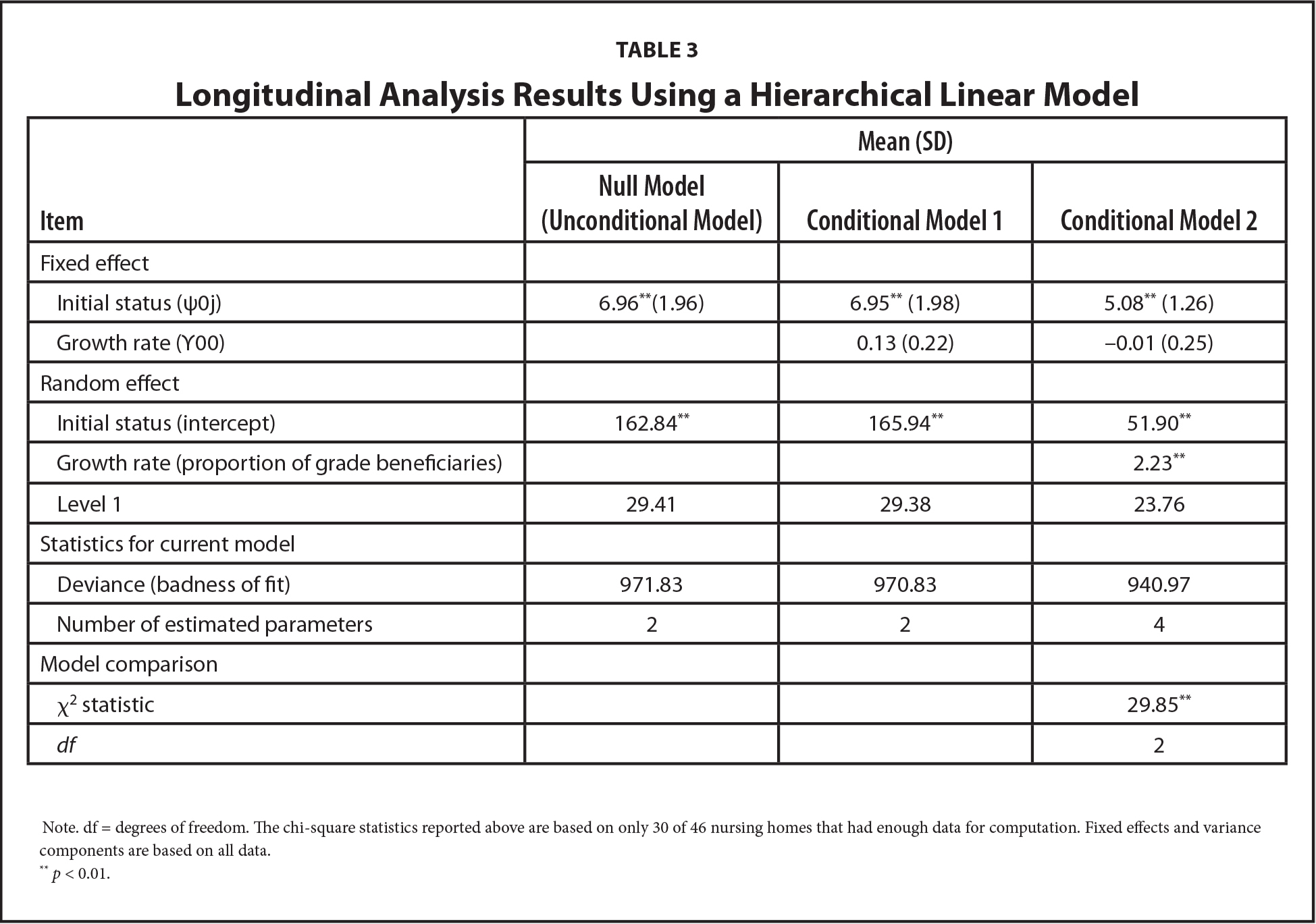 Longitudinal Analysis Results Using a Hierarchical Linear Model