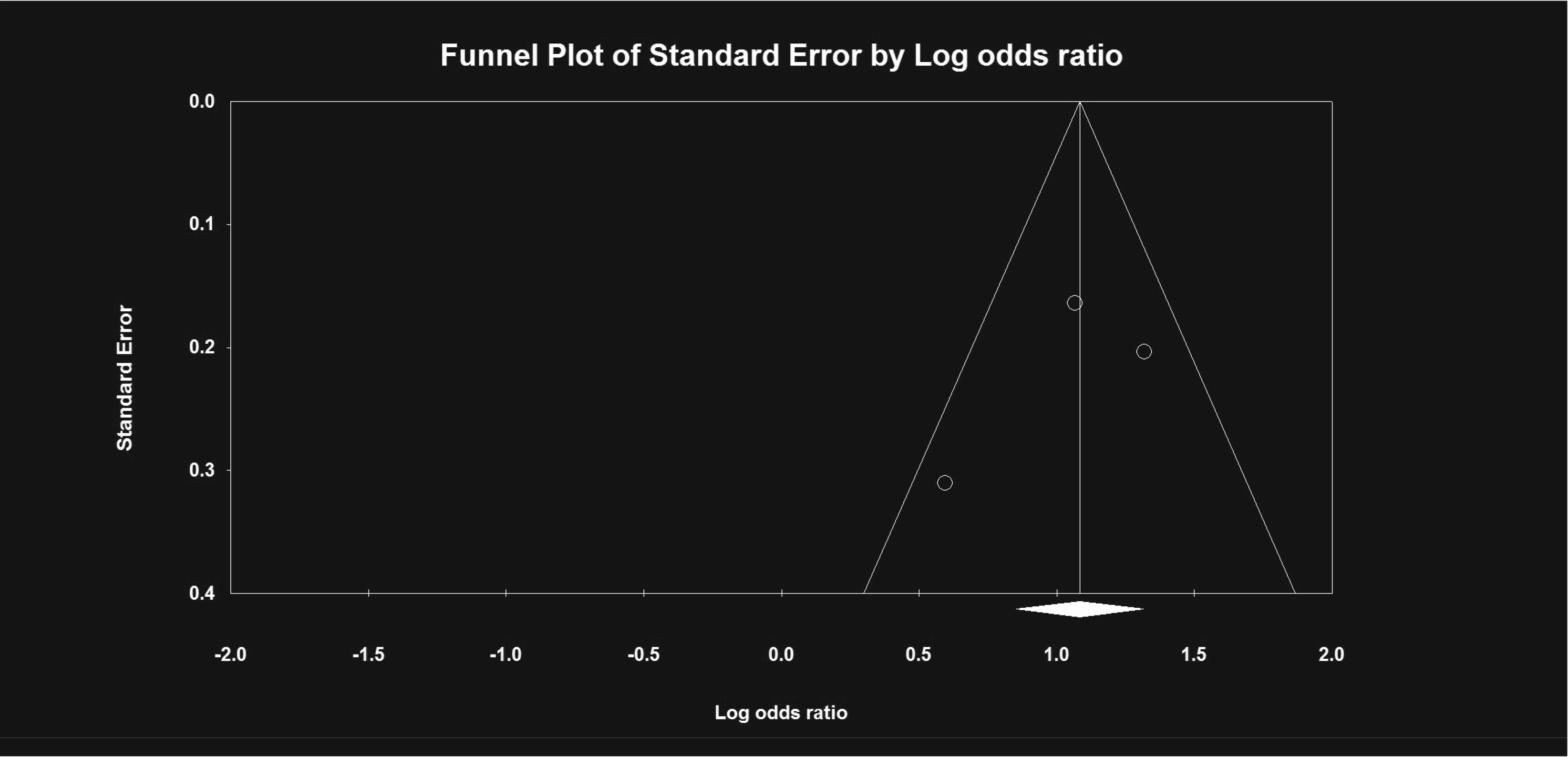 Funnel plot of standard error by log odds ratio showing no evidence of publication bias.