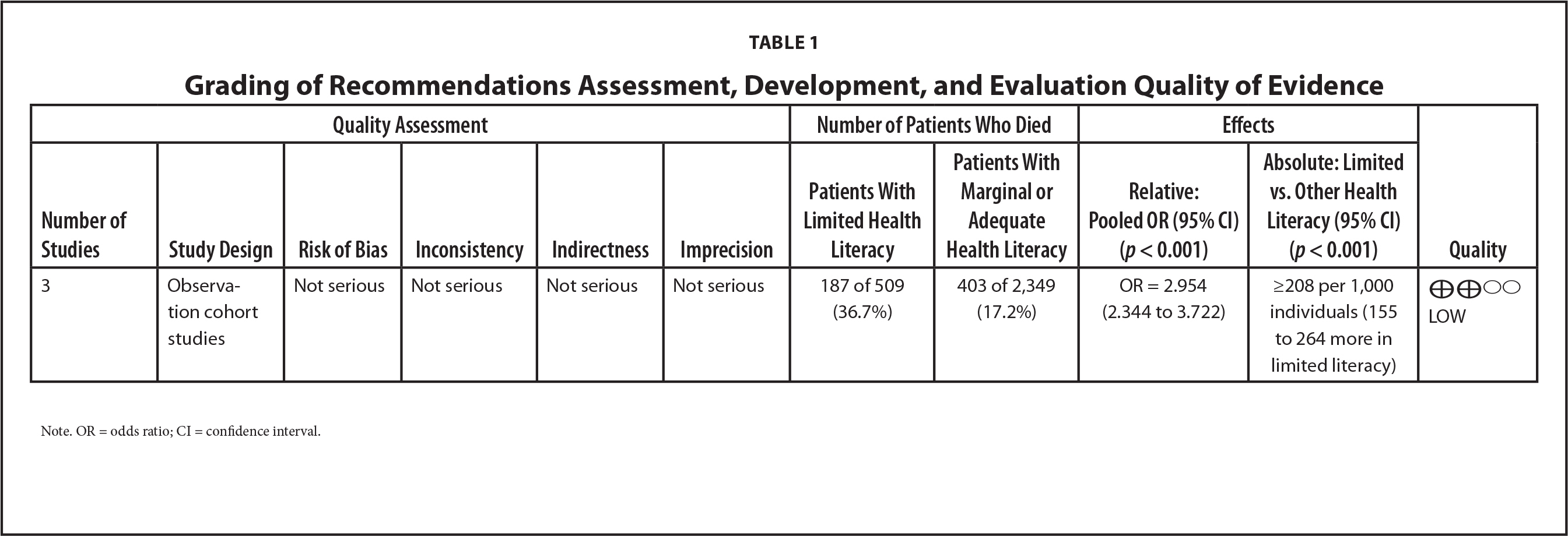 Grading of Recommendations Assessment, Development, and Evaluation Quality of Evidence
