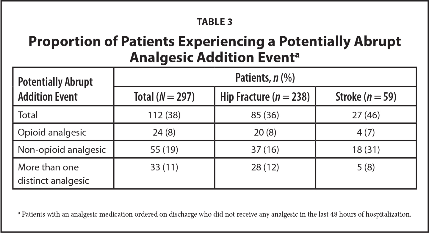 Proportion of Patients Experiencing a Potentially Abrupt Analgesic Addition Eventa