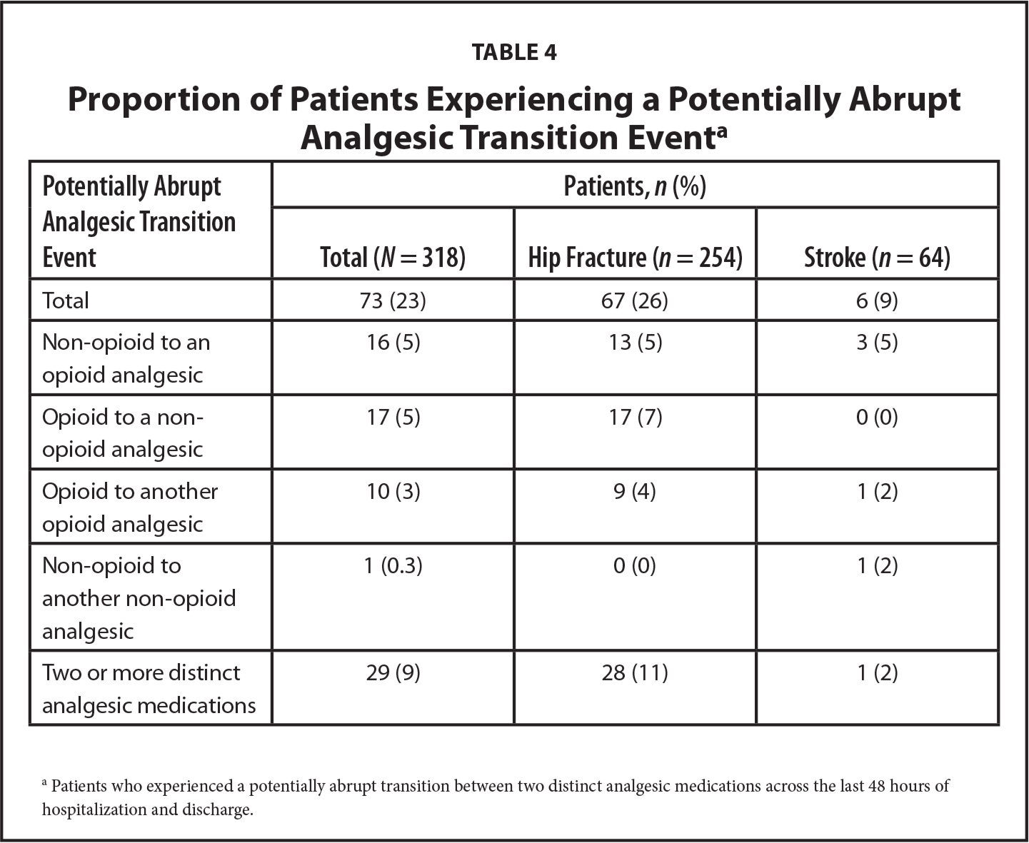 Proportion of Patients Experiencing a Potentially Abrupt Analgesic Transition Eventa