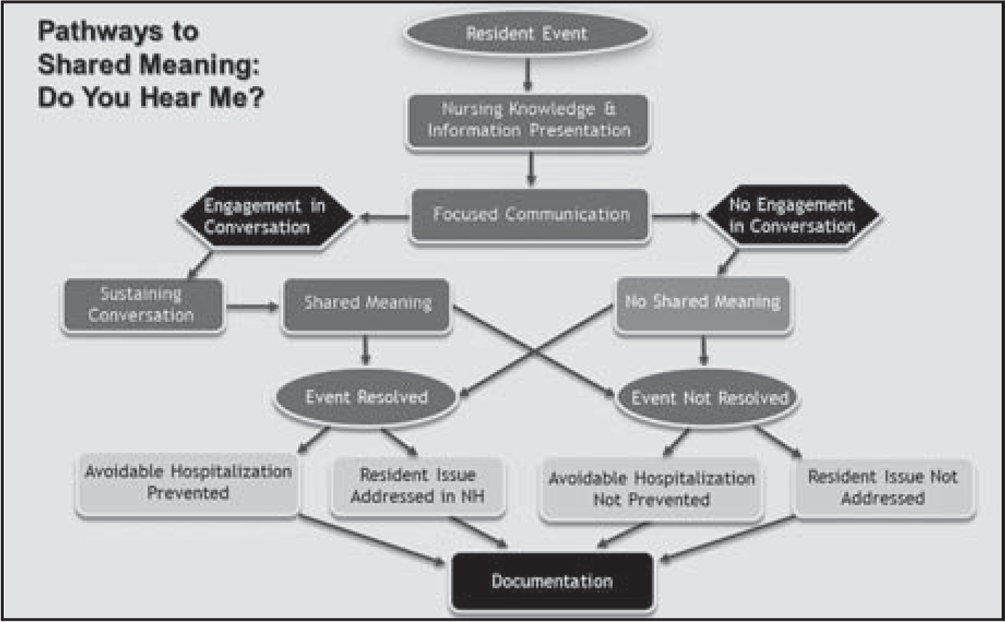 Pathways to Shared Meaning.