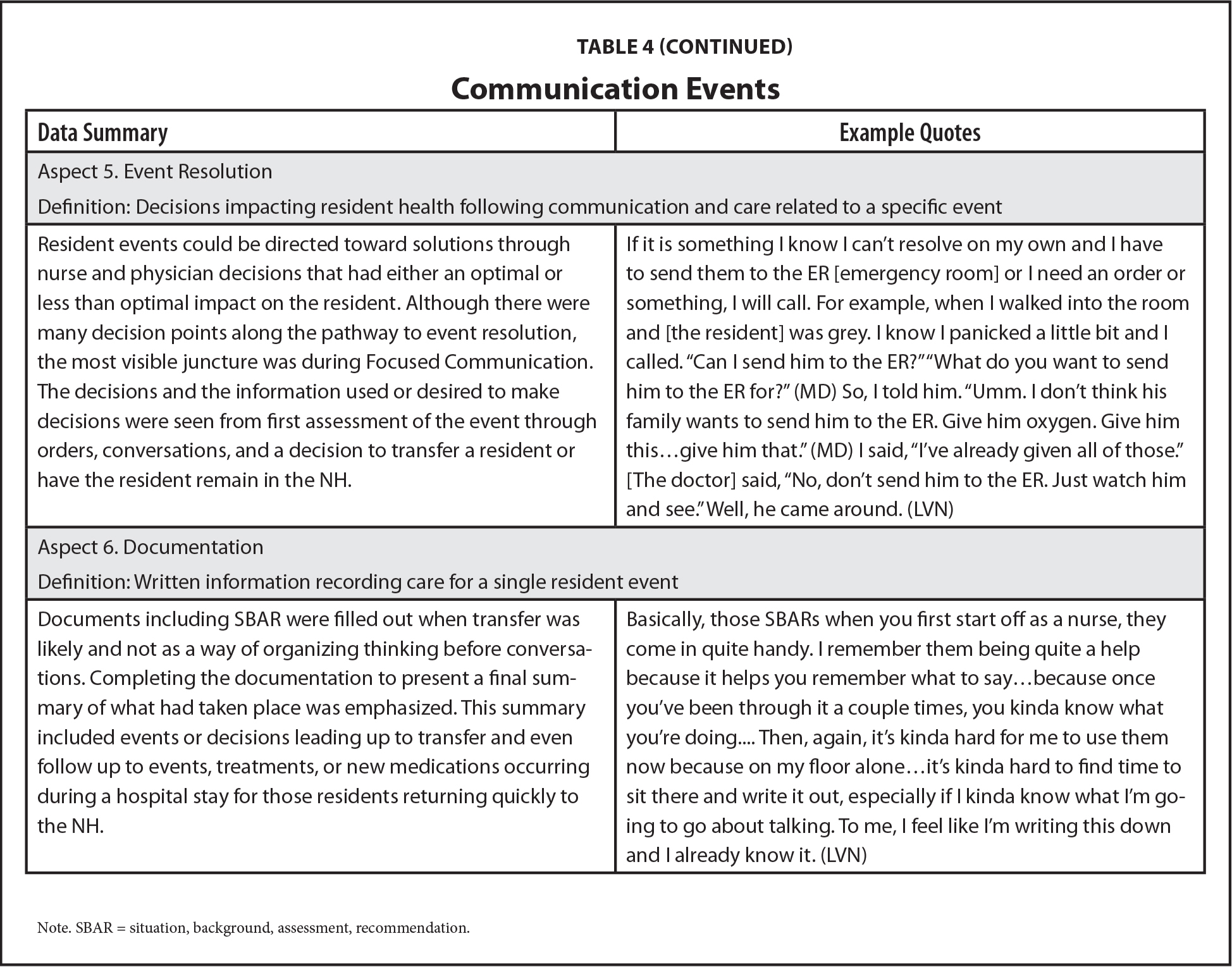 Communication Events