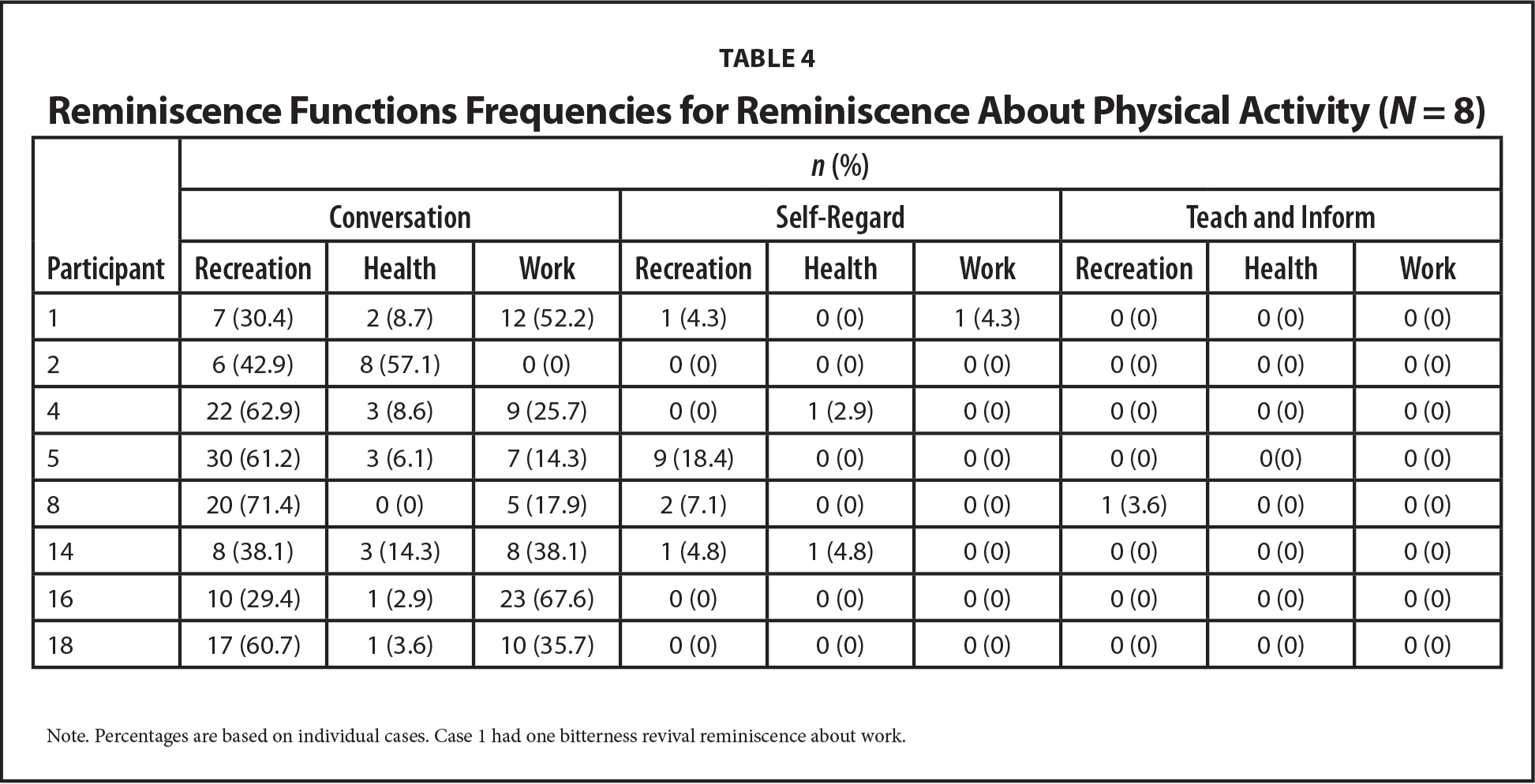 Reminiscence Functions Frequencies for Reminiscence About Physical Activity (N = 8)