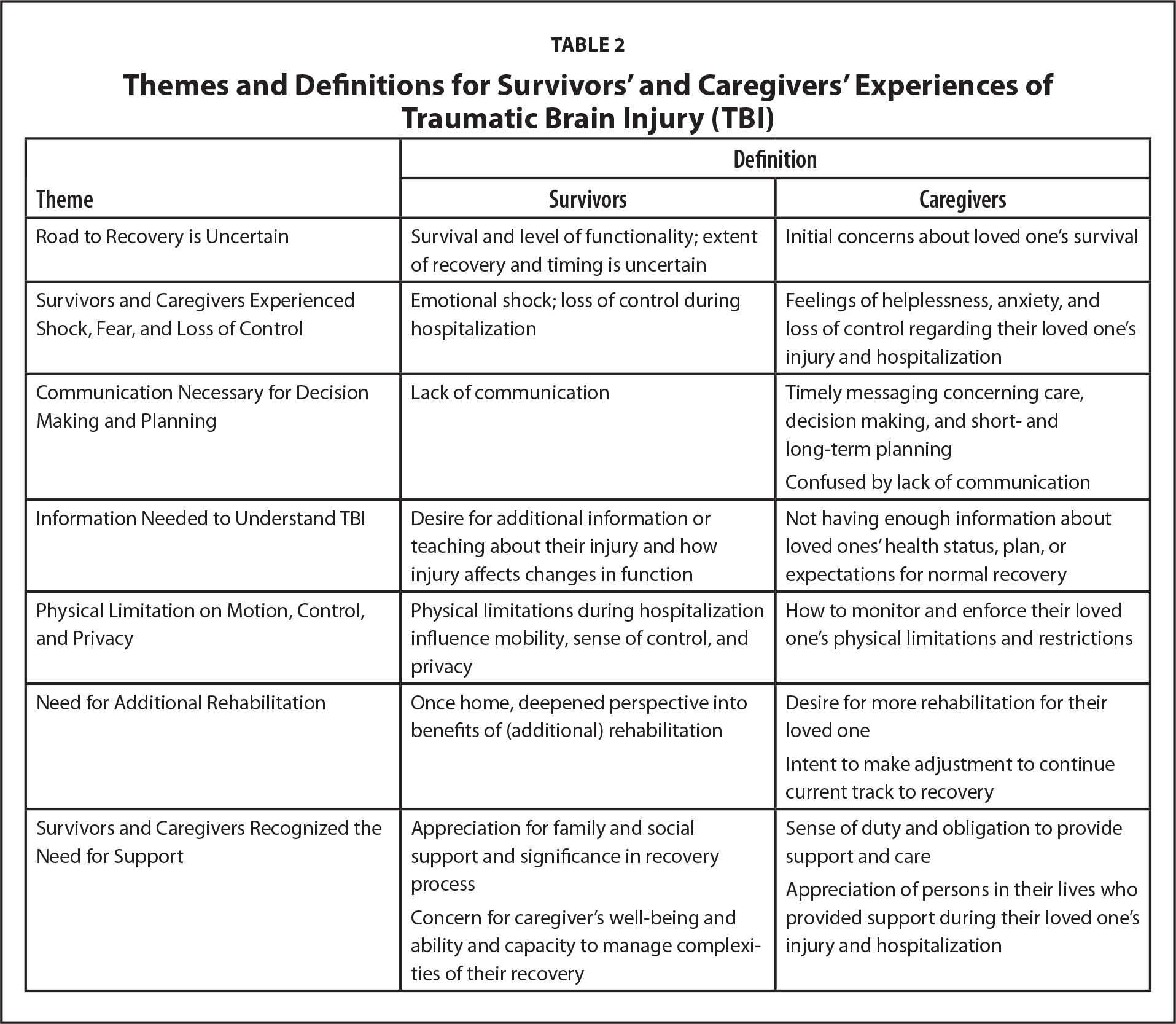 Themes and Definitions for Survivors' and Caregivers' Experiences of Traumatic Brain Injury (TBI)