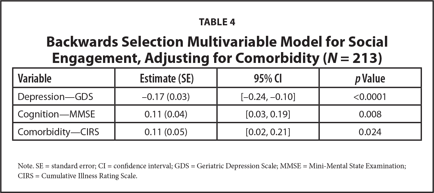 Backwards Selection Multivariable Model for Social Engagement, Adjusting for Comorbidity (N = 213)