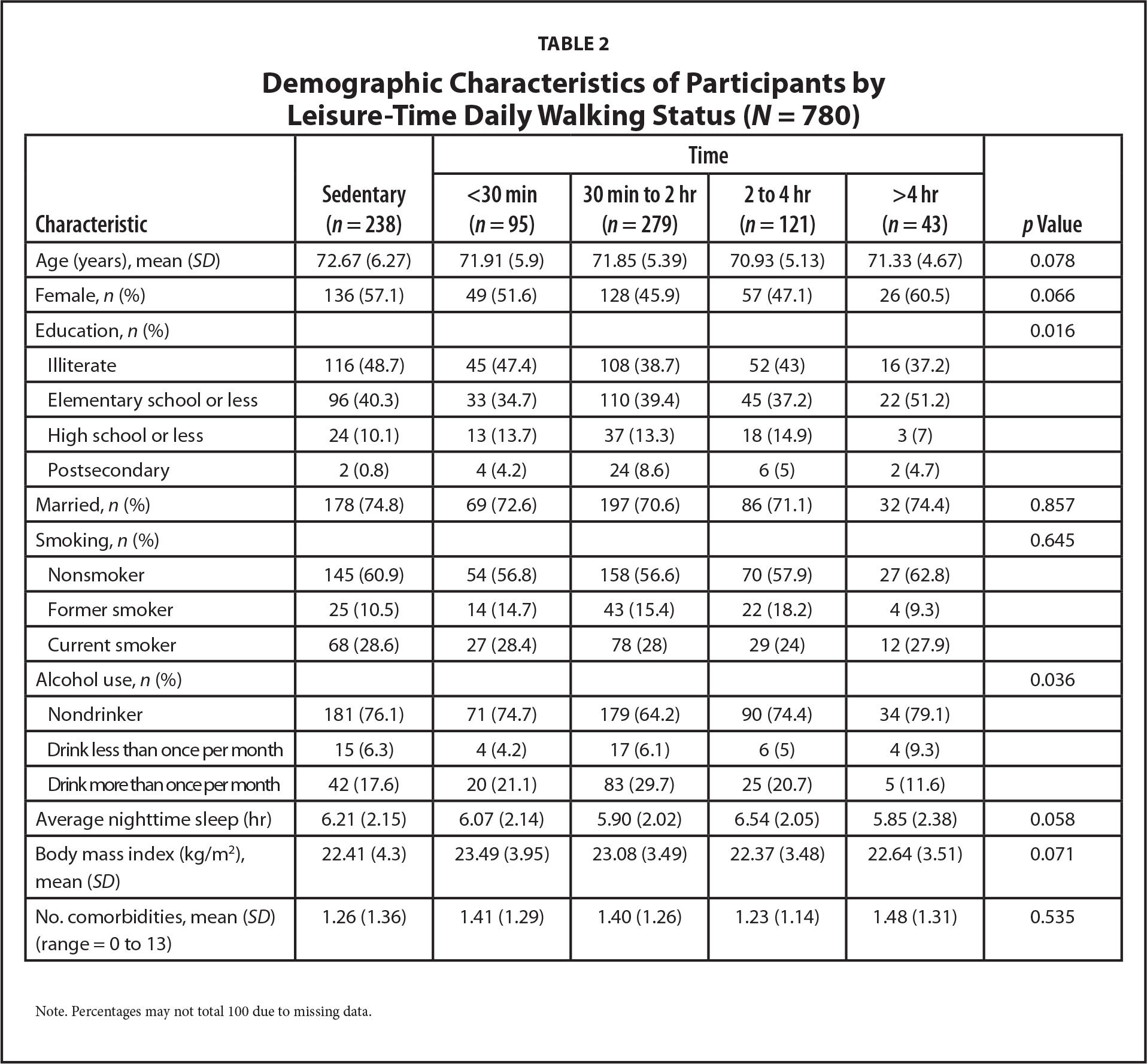 Demographic Characteristics of Participants by Leisure-Time Daily Walking Status (N = 780)