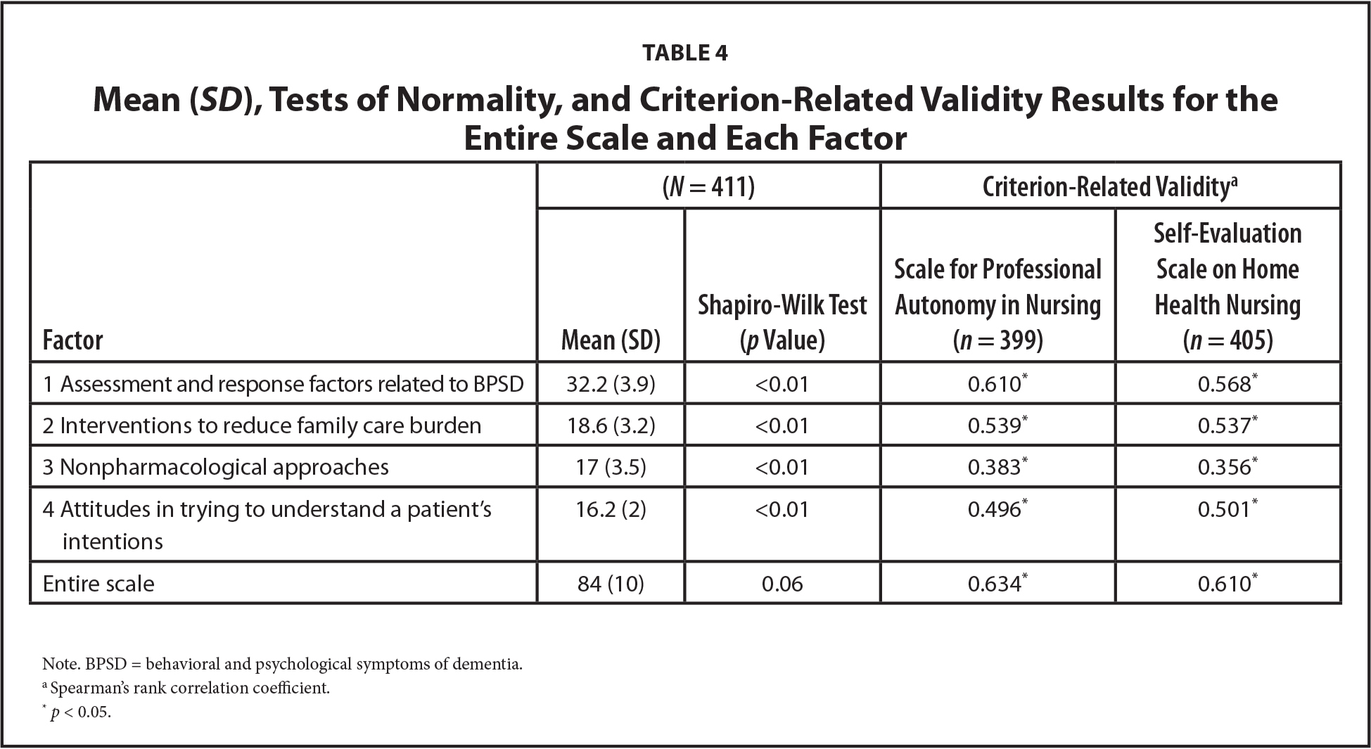 Mean (SD), Tests of Normality, and Criterion-Related Validity Results for the Entire Scale and Each Factor