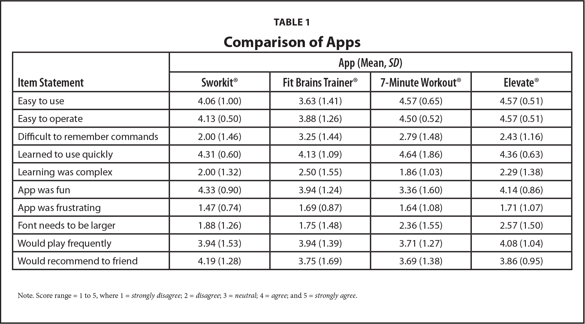 Comparison of Apps