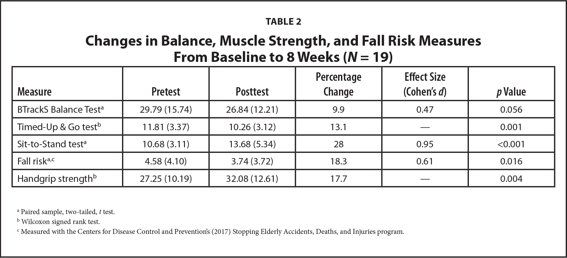 Changes in Balance, Muscle Strength, and Fall Risk Measures From Baseline to 8 Weeks (N = 19)