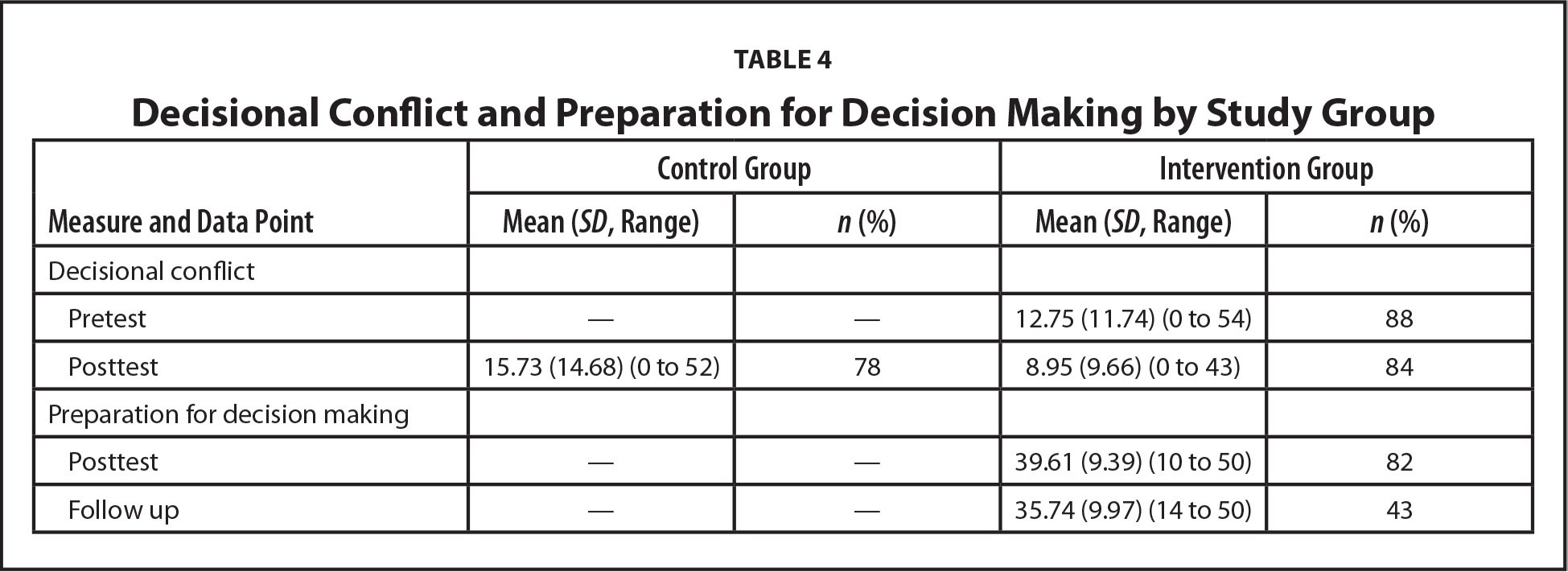 Decisional Conflict and Preparation for Decision Making by Study Group