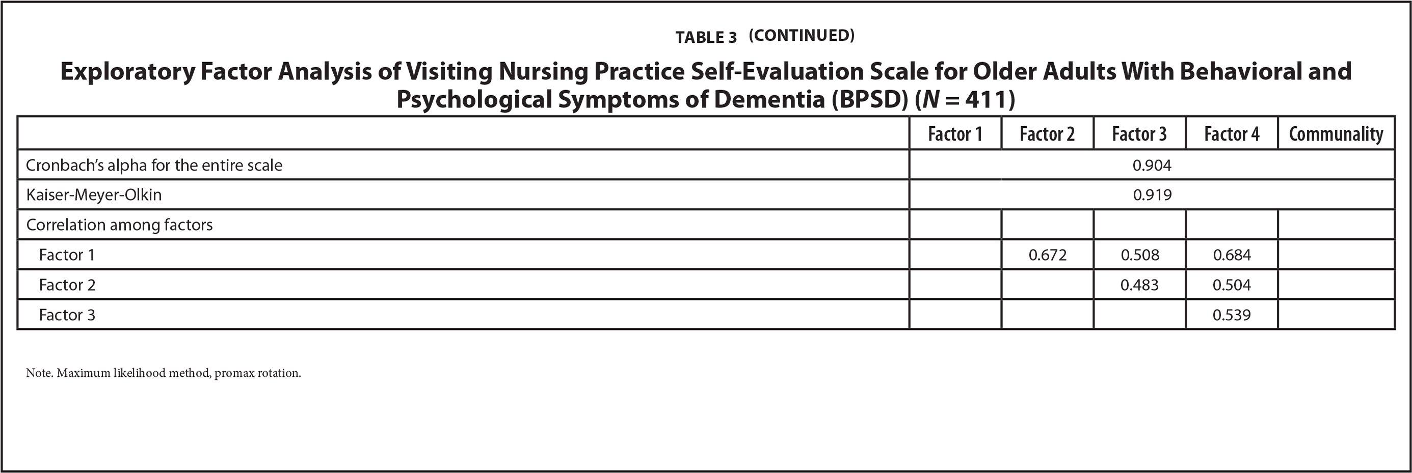 Exploratory Factor Analysis of Visiting Nursing Practice Self-Evaluation Scale for Older Adults With Behavioral and Psychological Symptoms of Dementia (BPSD) (N= 411)