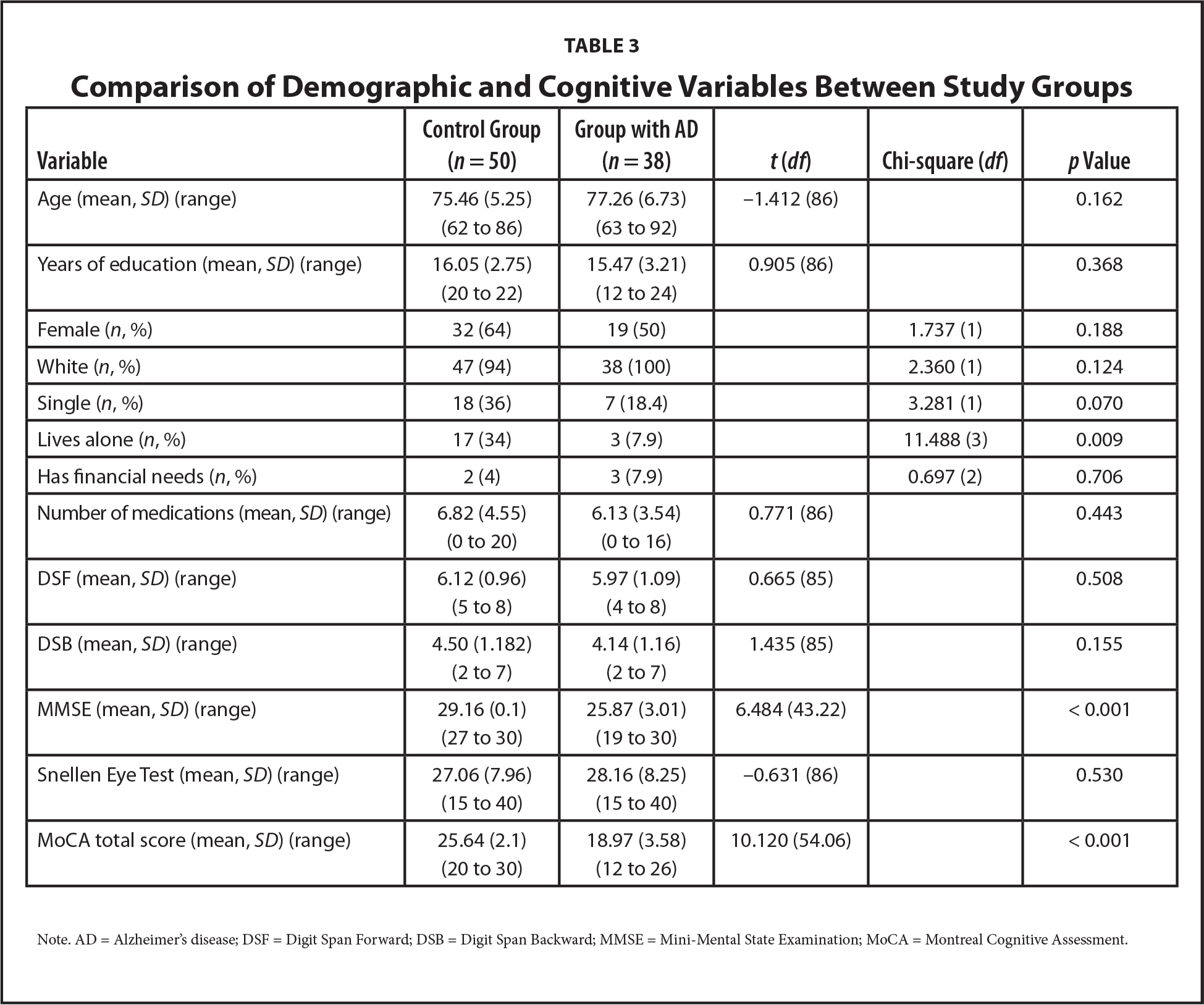 Comparison of Demographic and Cognitive Variables Between Study Groups