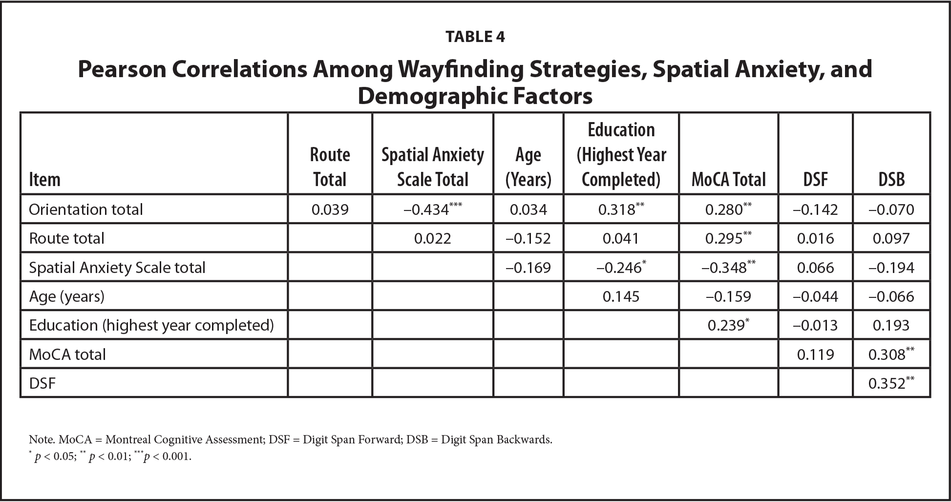 Pearson Correlations Among Wayfinding Strategies, Spatial Anxiety, and Demographic Factors