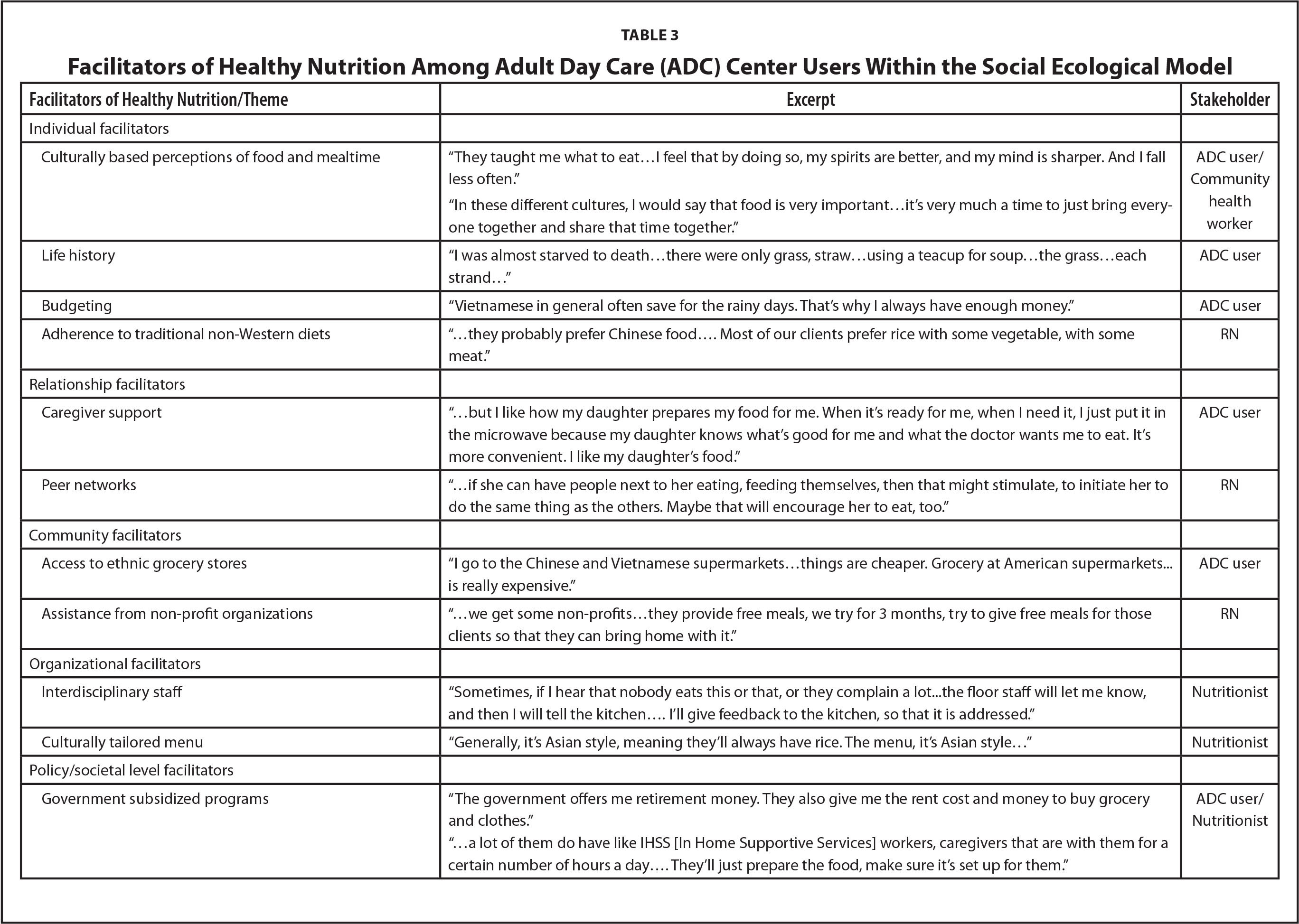 Facilitators of Healthy Nutrition Among Adult Day Care (ADC) Center Users Within the Social Ecological Model