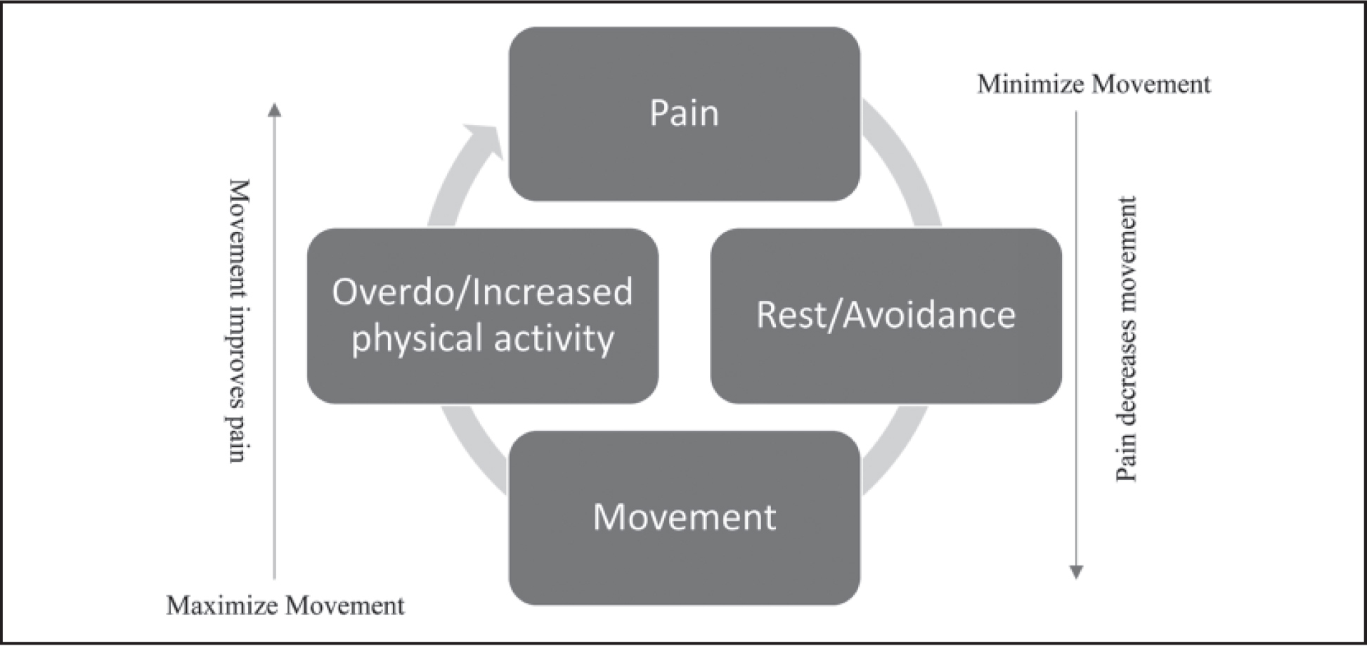 Cycle of pain and movement.