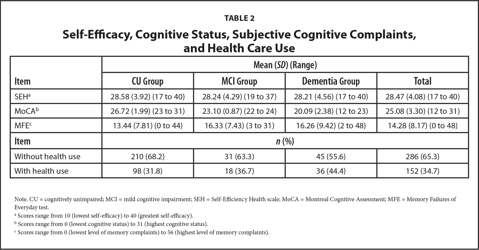 Self-Efficacy, Cognitive Status, Subjective Cognitive Complaints, and Health Care Use